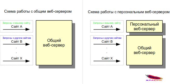 Персональный веб-сервер